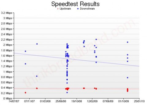 speed tests over the years