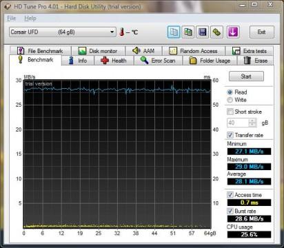 HD Tune Pro Benchmarks  - CMFUSBSRVR-64GBGT