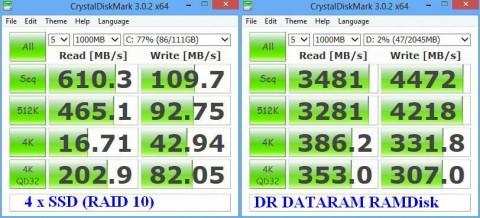 Comparison SSD versus RAMDisk