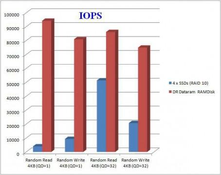 Comparison of IOPS